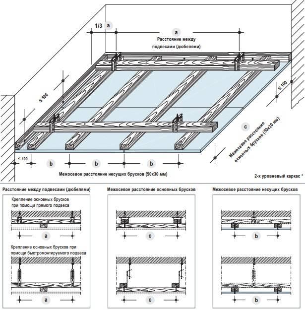 Изготовление каркаса под гипсокартон из металлопрофиля — инструкция