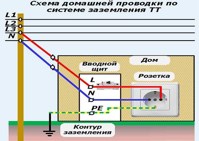 Что делать если в квартире нет заземления? - electriktop.ru