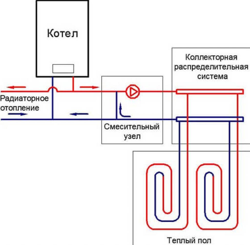 Виды систем теплый пол: знакомство с системами теплых полов   opolax.ru