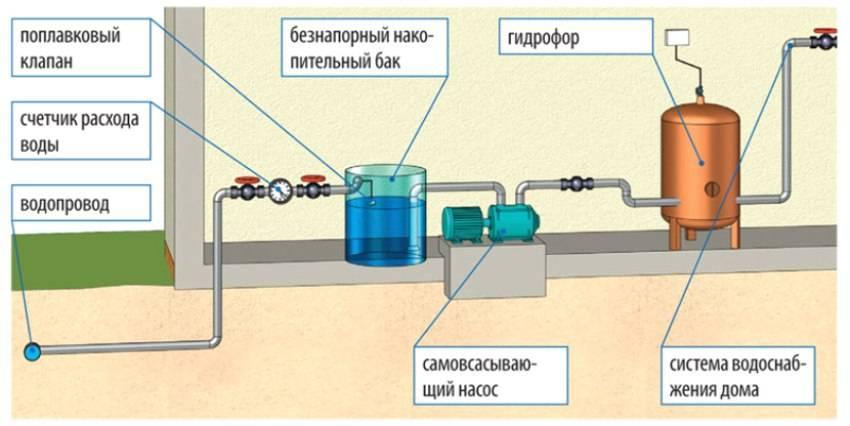 Принцип работы гидроаккумулятора и зачем он нужен гидроаккумулятор в системе водоснабжения