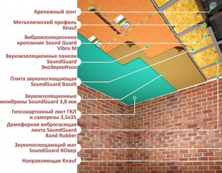 Шумоизоляция для потолка квартиры: как сделать звукоизоляцию своими руками?