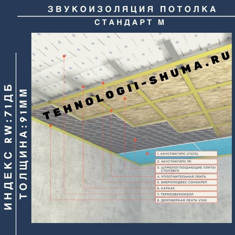 Бескаркасная шумоизоляция потолка