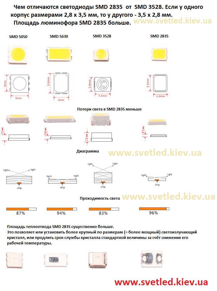 Dip, smd и cob: особенности устройства светодиодов