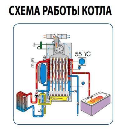 Энергонезависимые газовые котлы