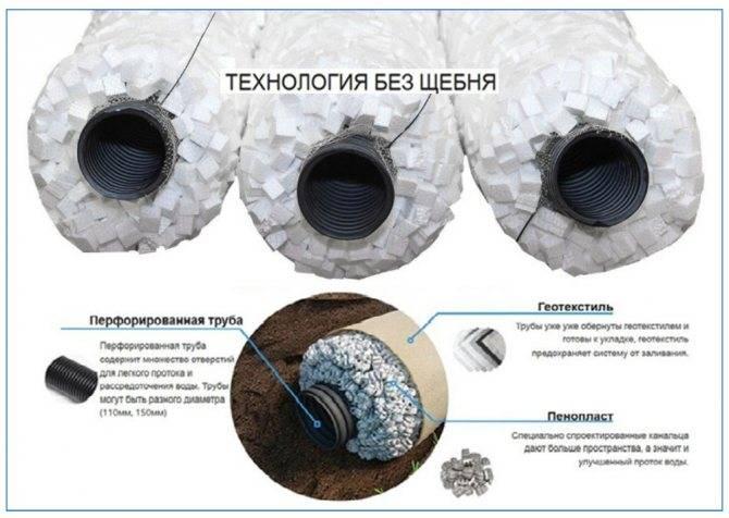 Дренажные трубы для отвода грунтовых вод — полная классификация изделий