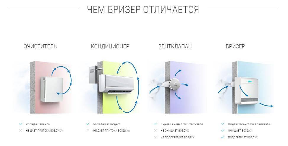 Все о бризерах и рекуператорах: все плюсы, минусы и их различия | инред: инженерные решения дома