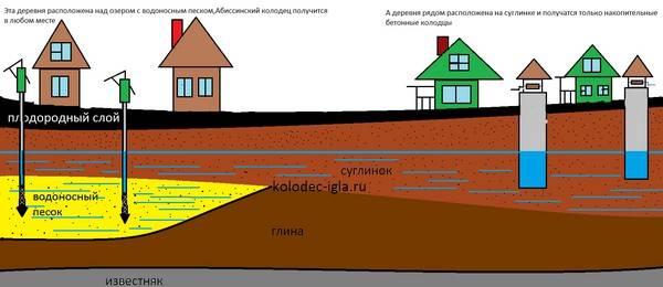 Как найти воду для скважины на участке