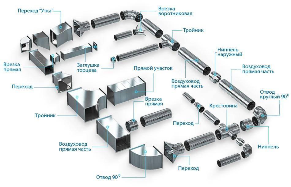 Воздуховоды из нержавеющей стали для обустройства вентиляции