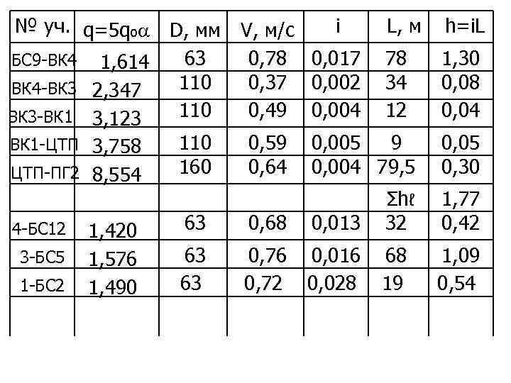 Гидравлические режимы водопроводной сети