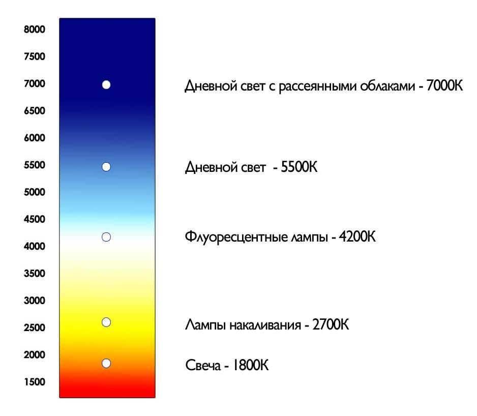 Расчет светодиодного освещения онлайн, калькулятор