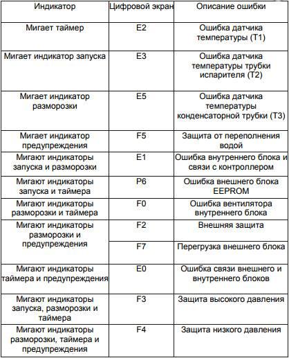 Коды ошибок холодильников и расшифровка | холод групп