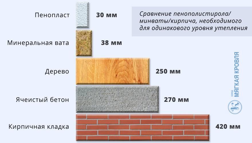 Расчет утепления стен – калькулятор расчета толщины внутреннего утепления «минвата + гипсокартон» - теплоизоляция сооружений