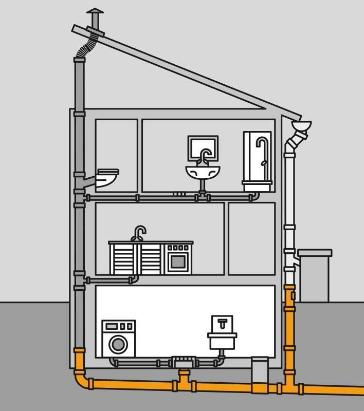 Вентиляция канализации в частном доме: схема и устройство