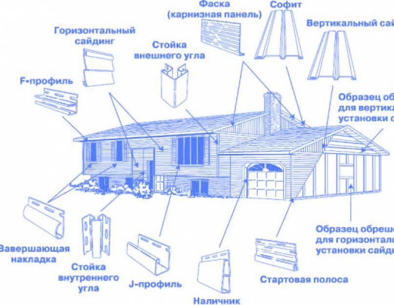 Как обшить дом сайдингом своими руками - строительство и ремонт