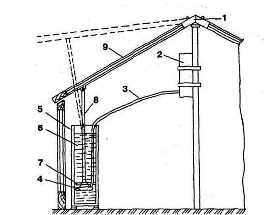 Разновидности термоприводов для теплиц: принцип работы (вентиляция и проветривание), создание своими руками, сборка