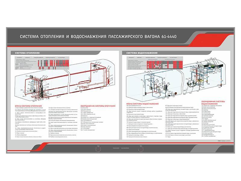 Система водоснабжения пассажирского вагона: неисправности и ремонт | гидро гуру