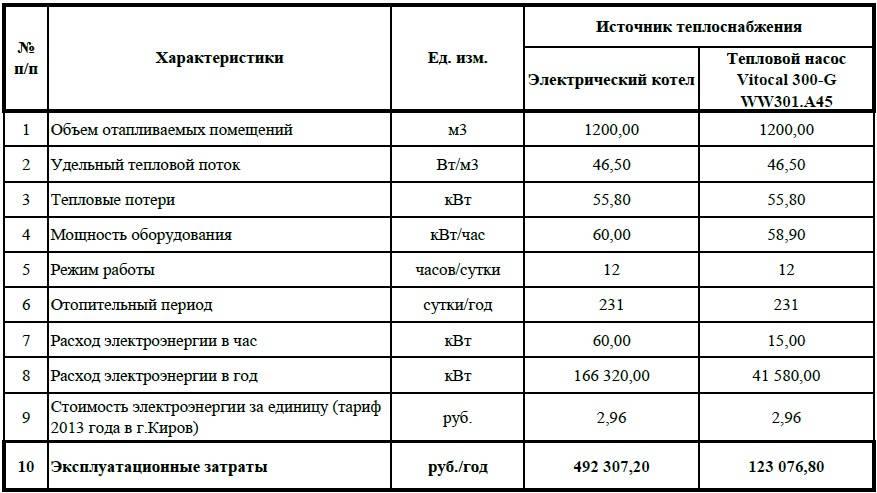 Какой расход электричества на отопление дома 100 м²: отопительный сезон и пример расчета средств на оплату +видео