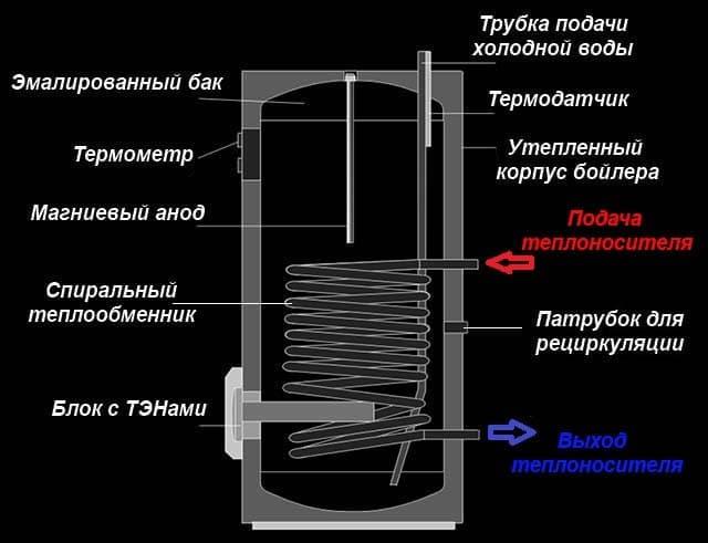 Магниевый анод для водонагревателя: для чего нужен