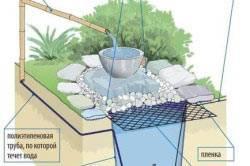 Насосы для фонтанов и водопадов: как правильно выбрать и самостоятельно установить