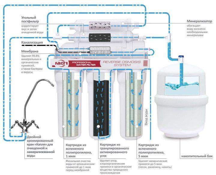 Зачем нужно смягчение воды в квартире и какие способы для этого существуют