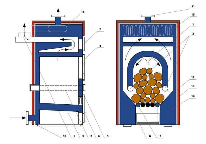 Принцип работы пиролизного котла: характеристики   тепломонстр