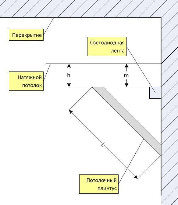 Потолочный плинтус для натяжных потолков: как крепить и сделать углы, чем лучше резать и клеить, чтобы установить своими руками для такого и иных видов перекрытий?