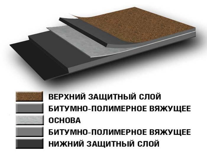 Ремонт рулонной кровли, в том числе описание его основных этапов, а также материал и инструмент для проведения работ