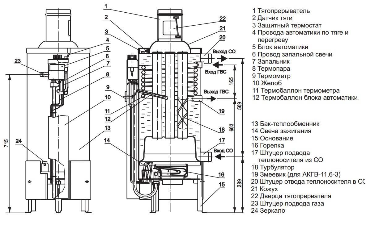 Отличительные характеристики отопительных котлов АОГВ