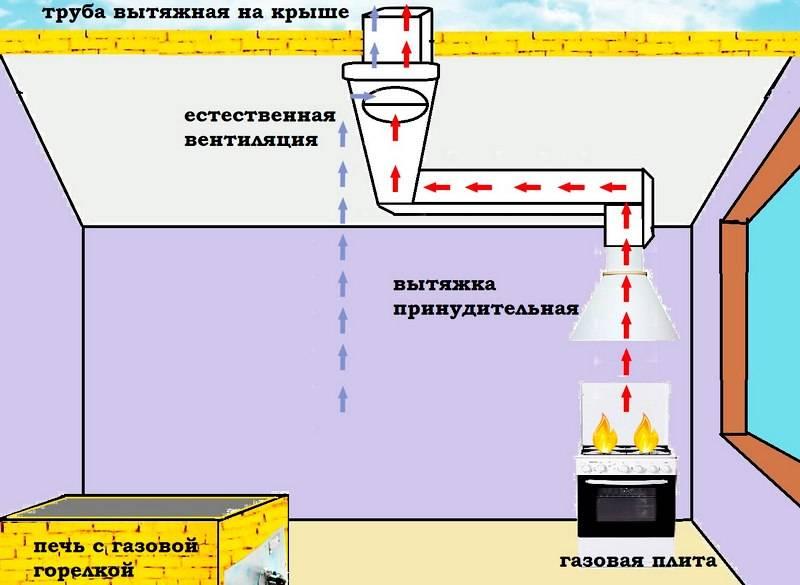 Установка вытяжки над газовой плитой: правила и требования