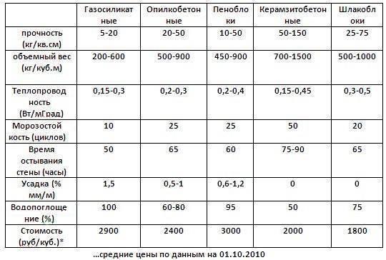 Блоки керамзитобетонные гост: обзор основных характеристик и требований технической документации
