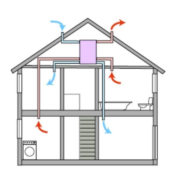 Вентиляция в доме своими руками: как сделать естественную или принудительную вытяжку в частном строении, а также схемы и фото устройства