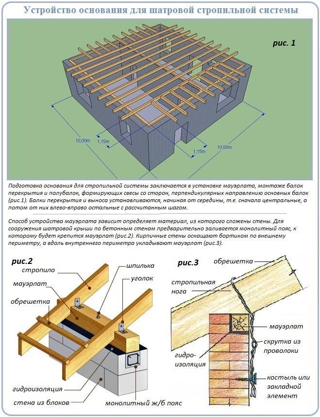 Стропильная система вальмовой крыши: схема, специфика устройства