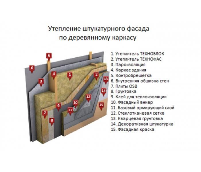 Базальтовый утеплитель: характеристики, выбор лучшего