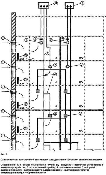 Система вентиляции в многоквартирном доме схема