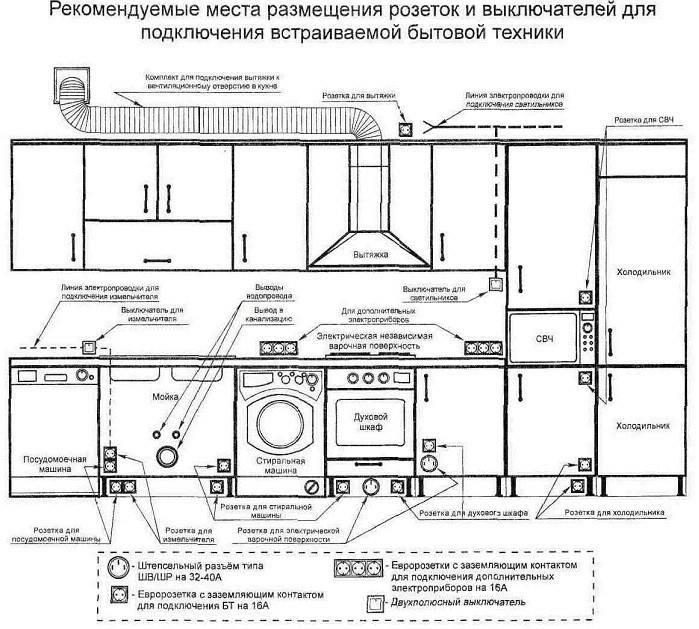 Разводка электропроводки в квартире: схема, фото, видео рекомендации как сделать разводку электропроводки своими руками