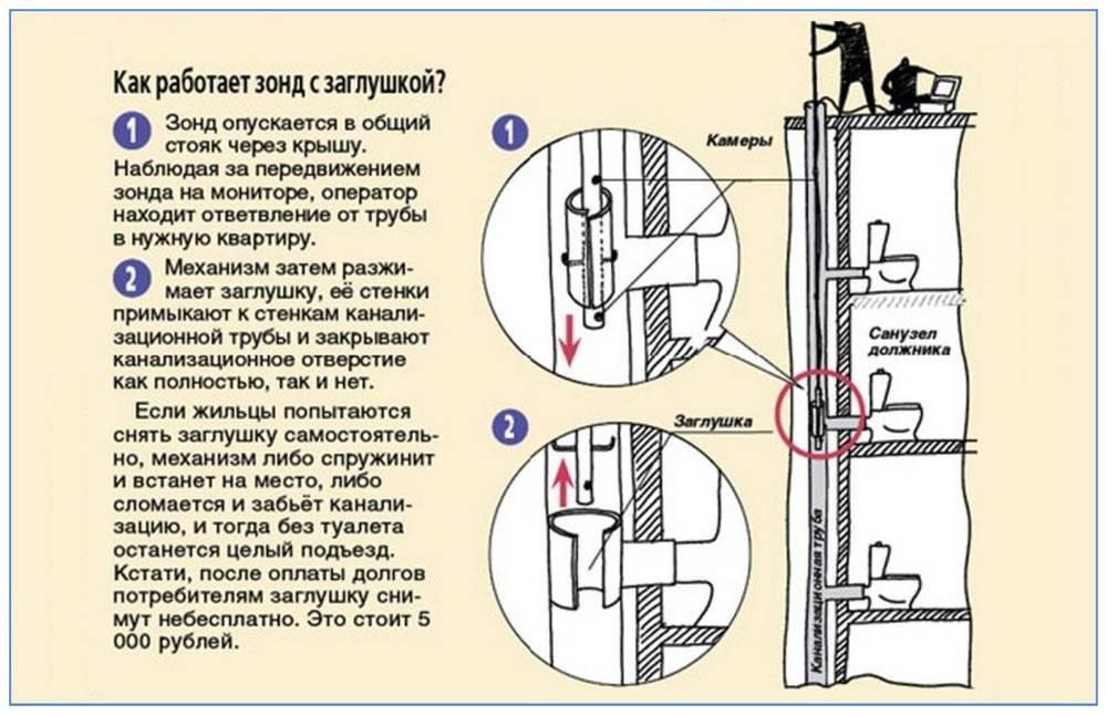 Установка и демонтаж заглушки на канализацию при задолженности по квартплате
