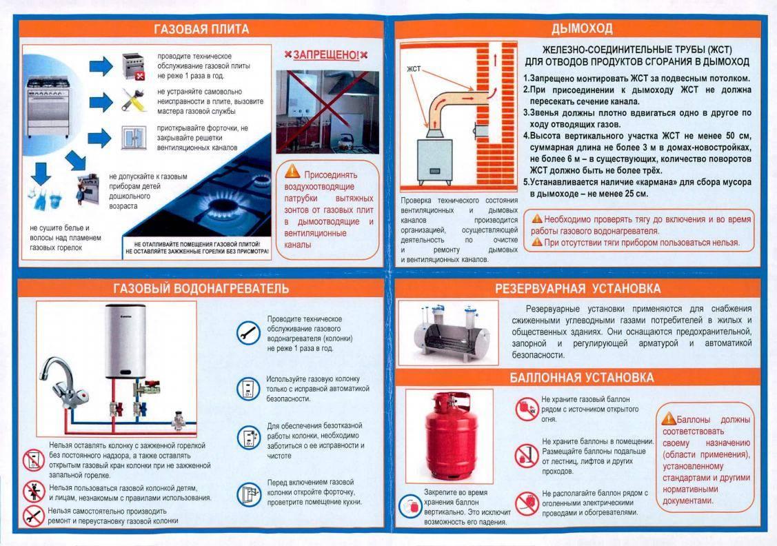 Проверка вентиляции и акт для дымоходов установленного образца в квартире