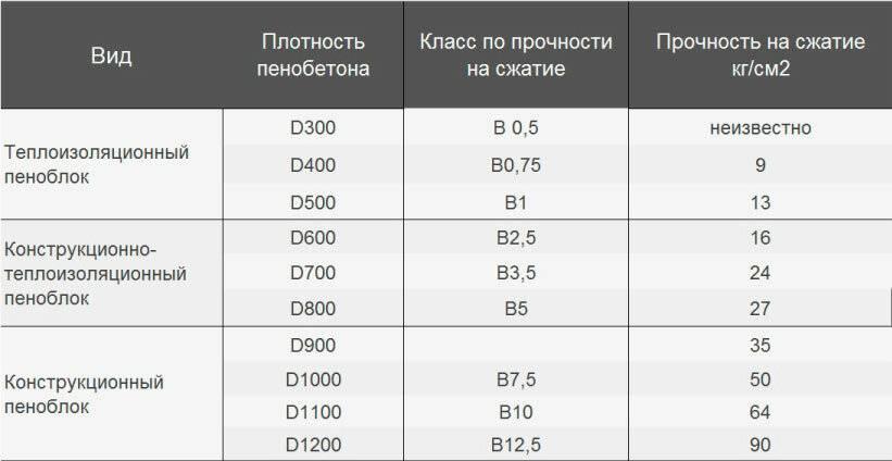 Сколько пеноблока в 1 кубе: стандартные размеры, количество изделий на стандартных поддонах. расчет количества в 1м3, определение весовых характеристик. количество пенобетонной продукции на 1 квадратный метр кладки
