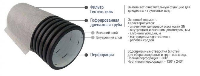 Дренажные системы для отвода грунтовых вод: устройство, предназначение