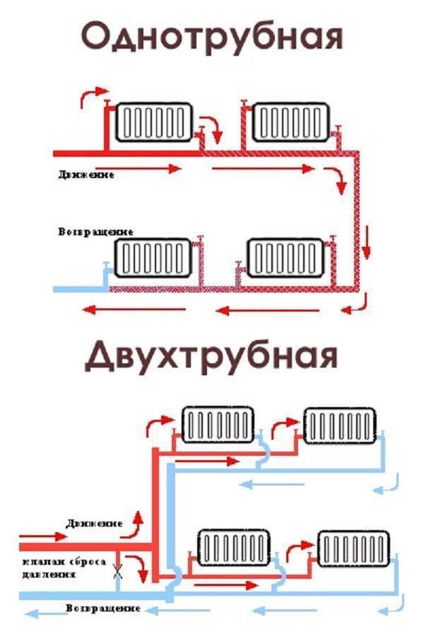 Системы отопления: виды, особенности, выбор для предприятий и частных домов