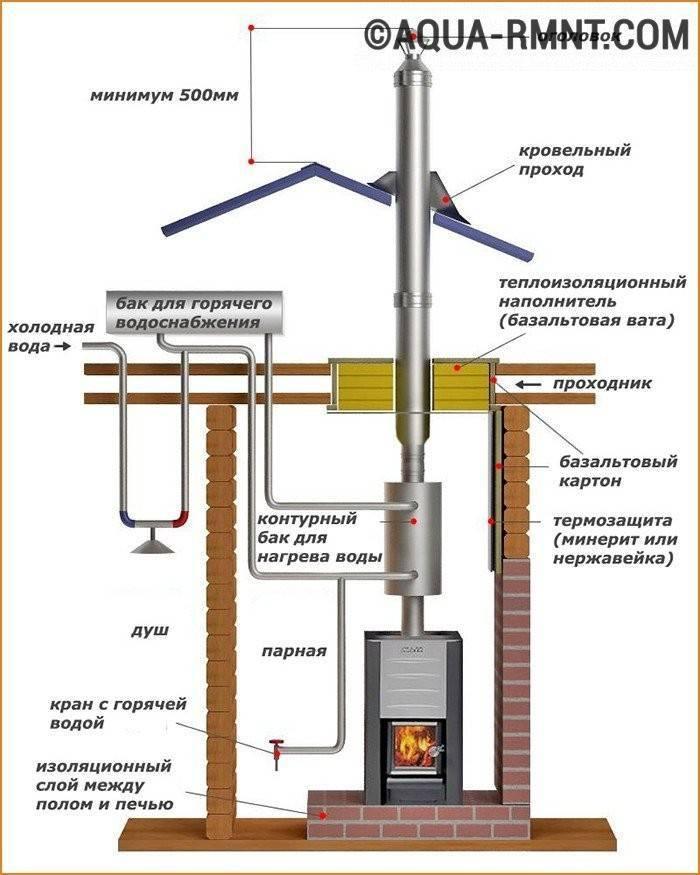 Дымоход для газового котла: виды, конструкции, тяга