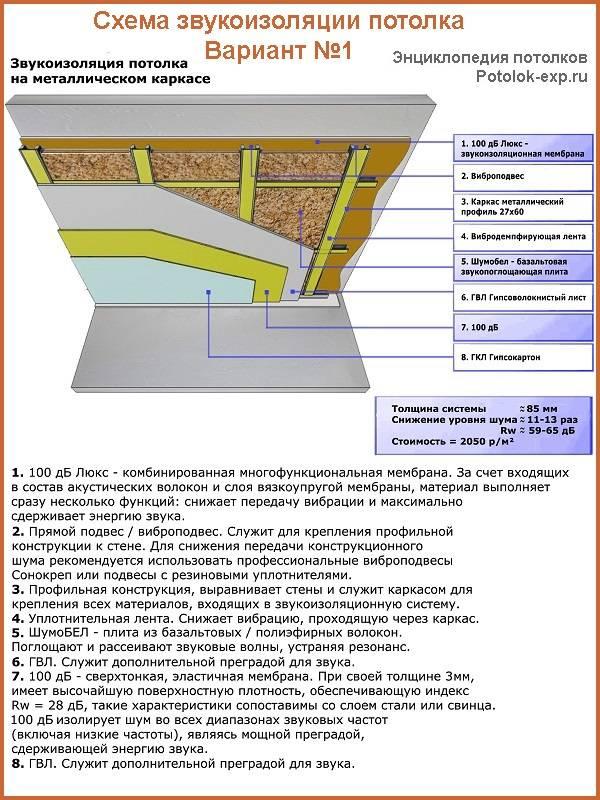 Шумоизоляция из пеноплекса: особенности материала и поэтапный технологический процесс