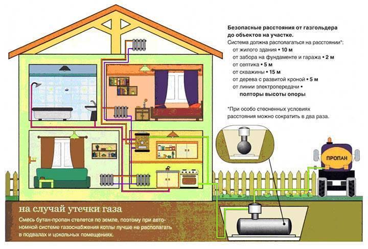 Что такое газгольдер и для чего он нужен в загородном доме?