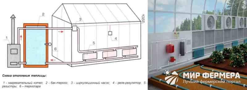 Отопление теплицы своими руками: как сделать обогрев и отапливать зимой, какие есть системы и обогреватели, а также проекты зимних теплиц, фото-материалы русский фермер