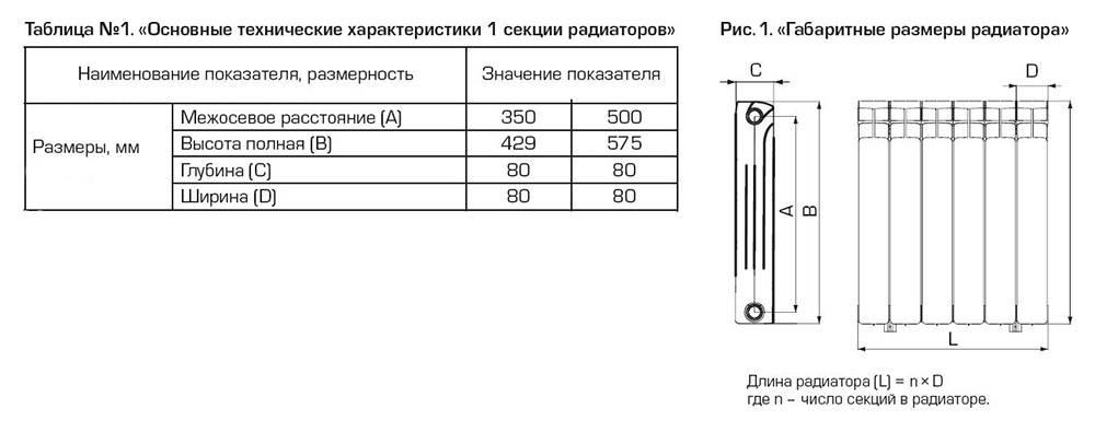 Радиаторы отопления — размеры, теплоотдача, рабочее давление