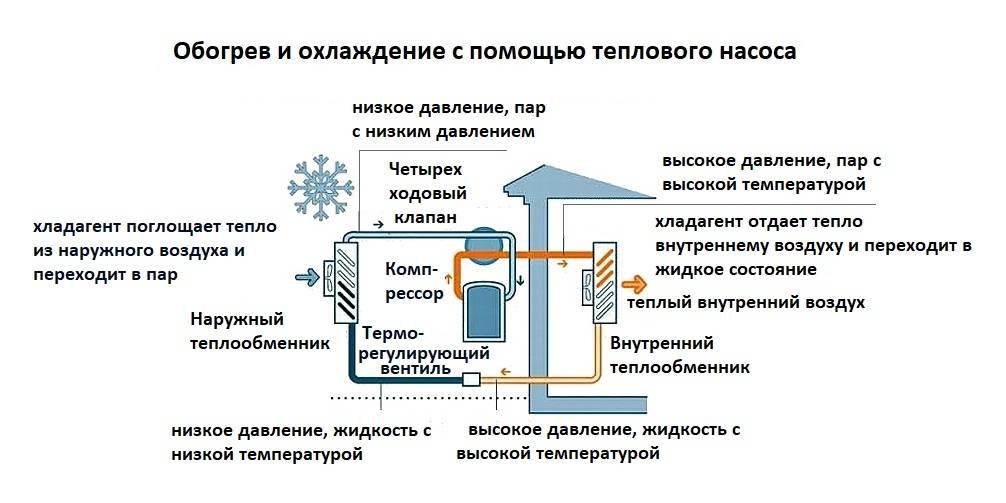 Тепловой насос воздух-воздух для отопления: оборудование для частного дома и принцип действия