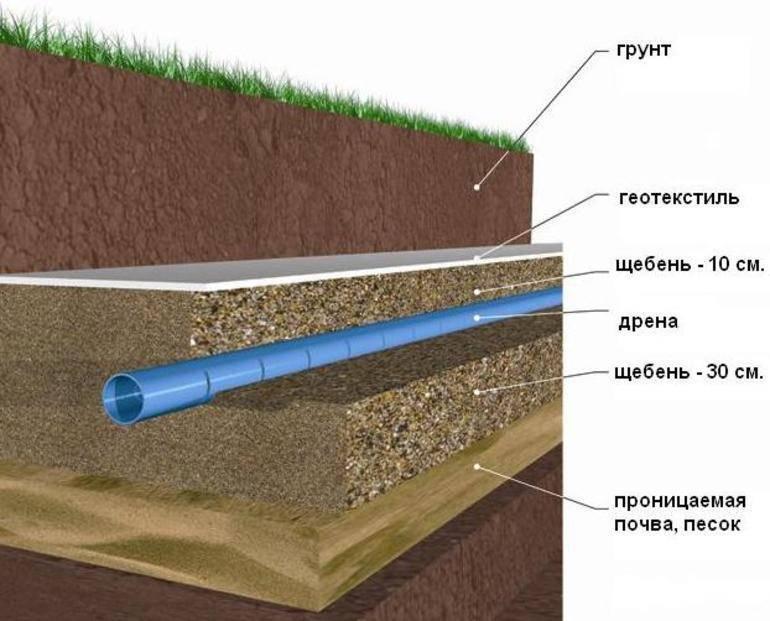 Какая дренажная труба лучше – виды водоотводных труб, правила выбора и монтажа