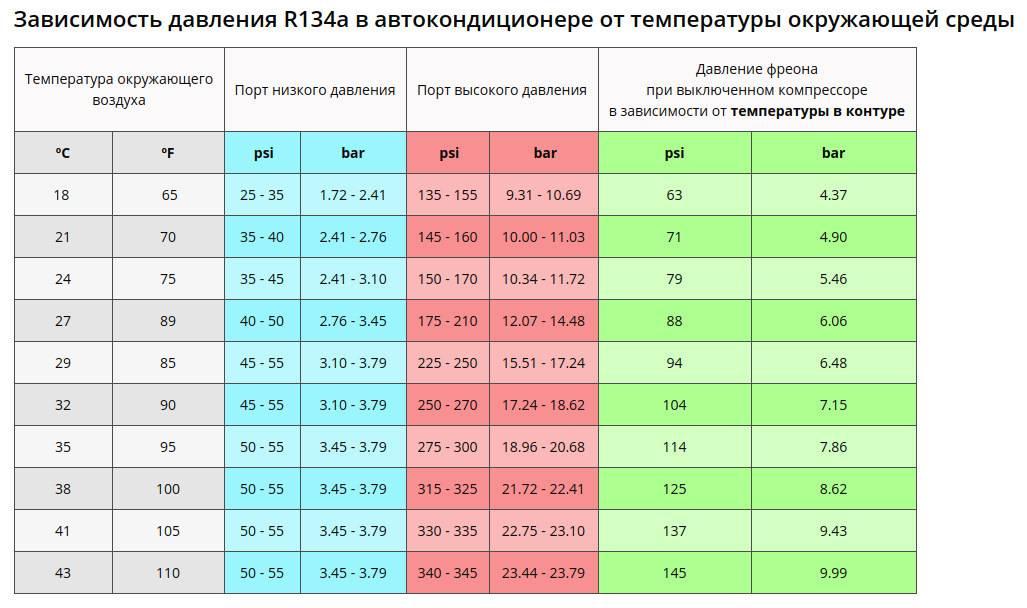 Количество фреона в кондиционере: норма и уровень, измерение, инструкция по заполнению и диагностики