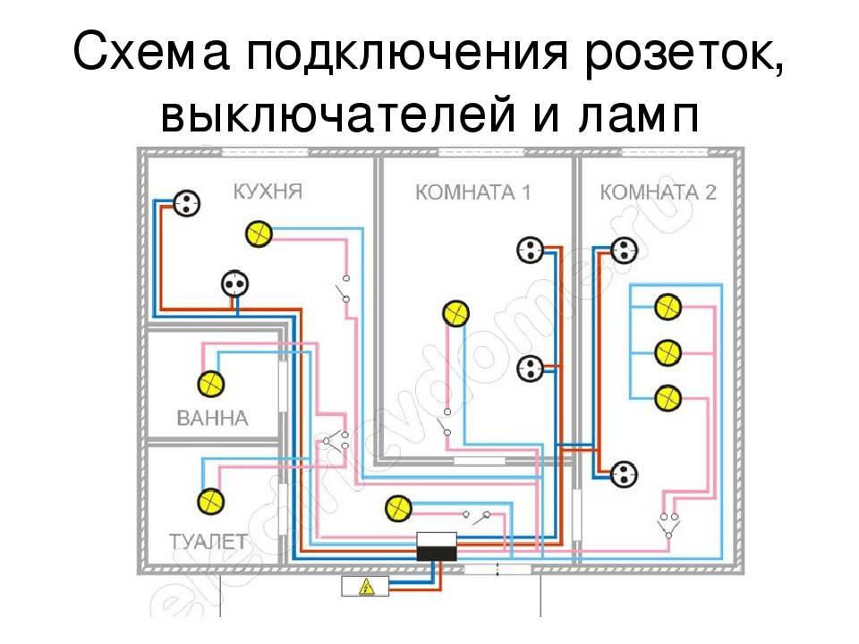 Онлайн калькулятор электромонтажных работ. расчет проводки в доме: выполняем самостоятельно