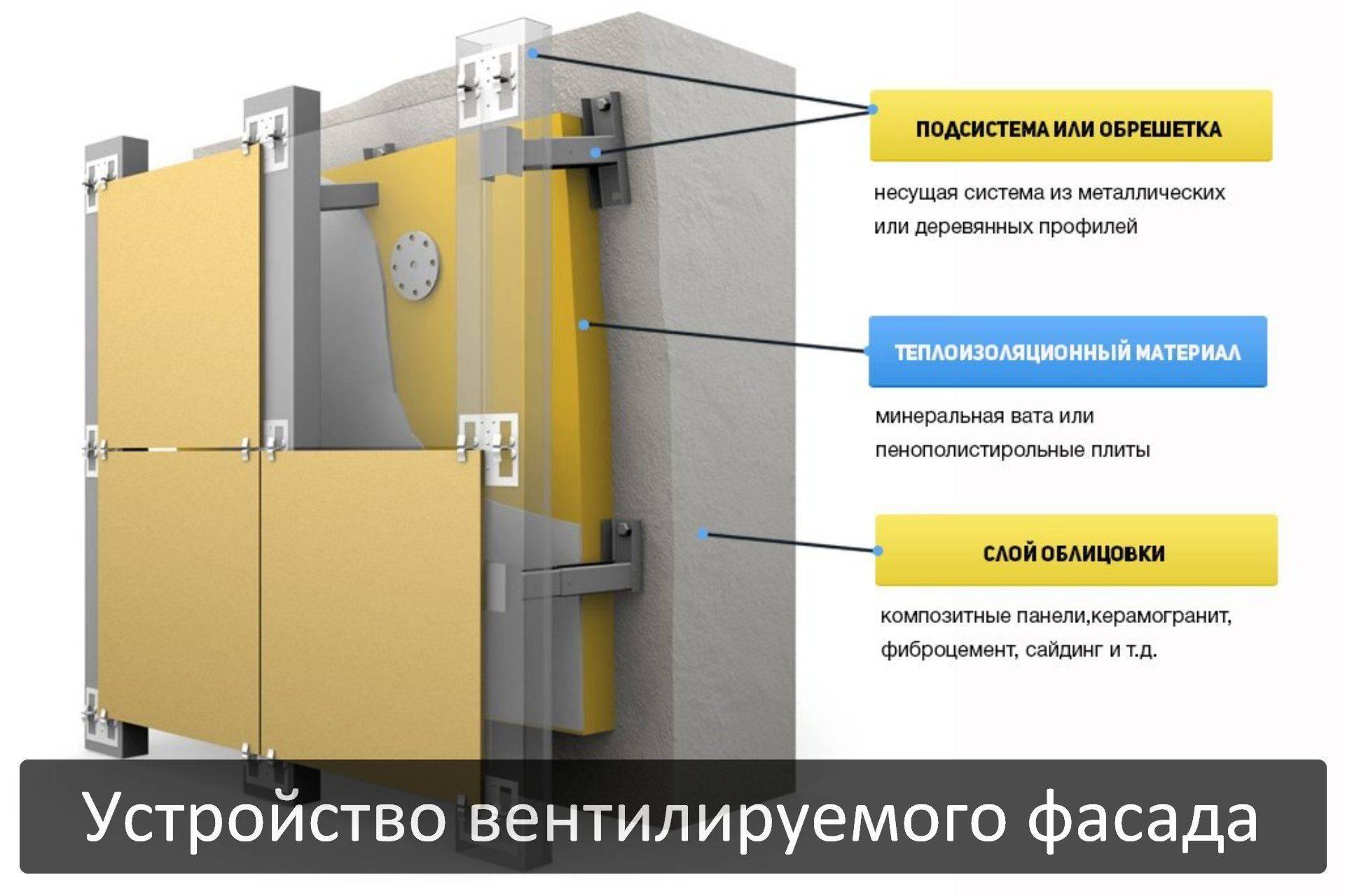 Подконструкции для вентилируемого фасада. обзор